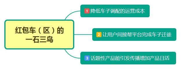 7种案例5个步骤:拆解游戏化运营设置的精髓